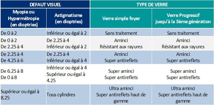 unisf-unigo-optique-reseau-itelis